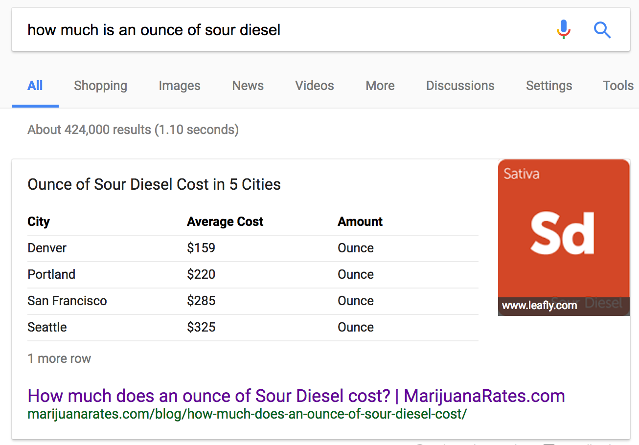 sour-diesel-google-answer-box